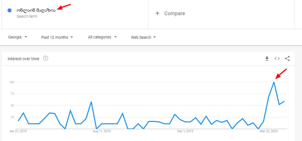 ონლაინ მაღაზია google trends