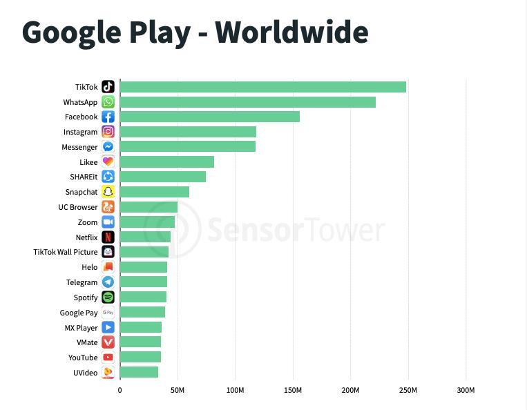 პოპულარული აპლიკაციები პანდემიის დროს - Google Play