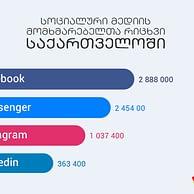 სოციალური მედიის მომხმარებელთა რიცხვი საქართველოში